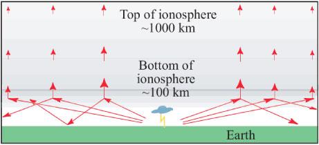 Image ionosphere